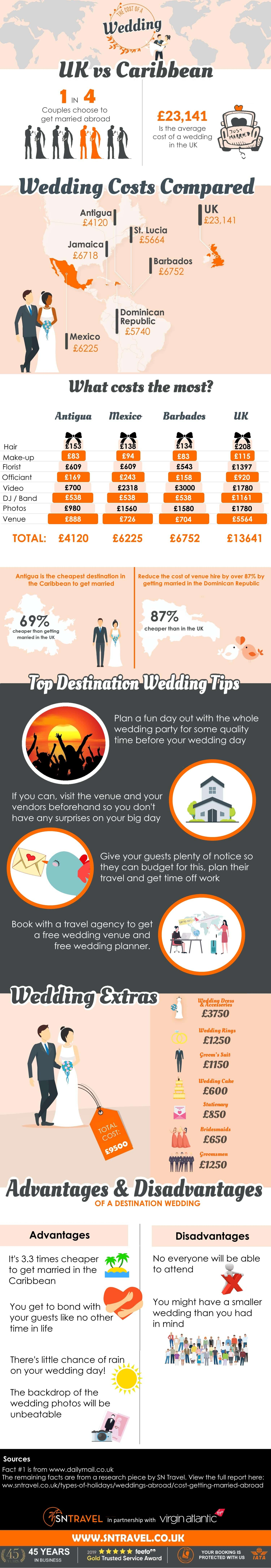 The Cost of a Wedding - UK vs Caribbean infographic