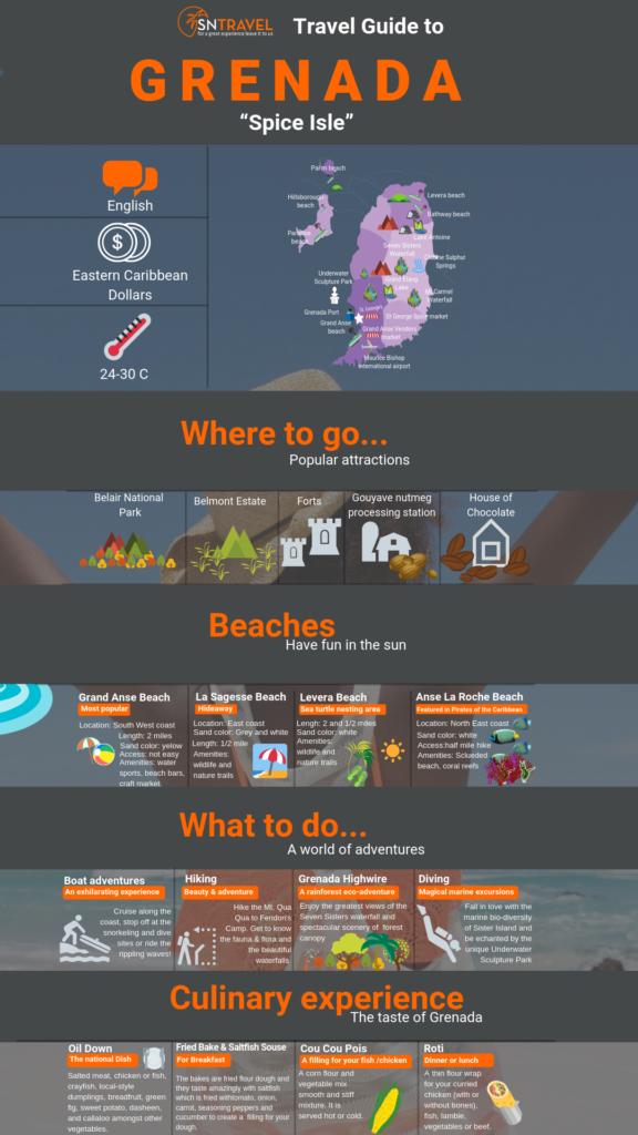 Grenada inforgraphic
