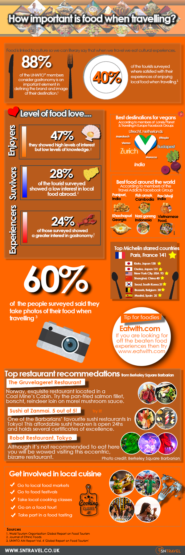 How important is food when travelling - Infographic