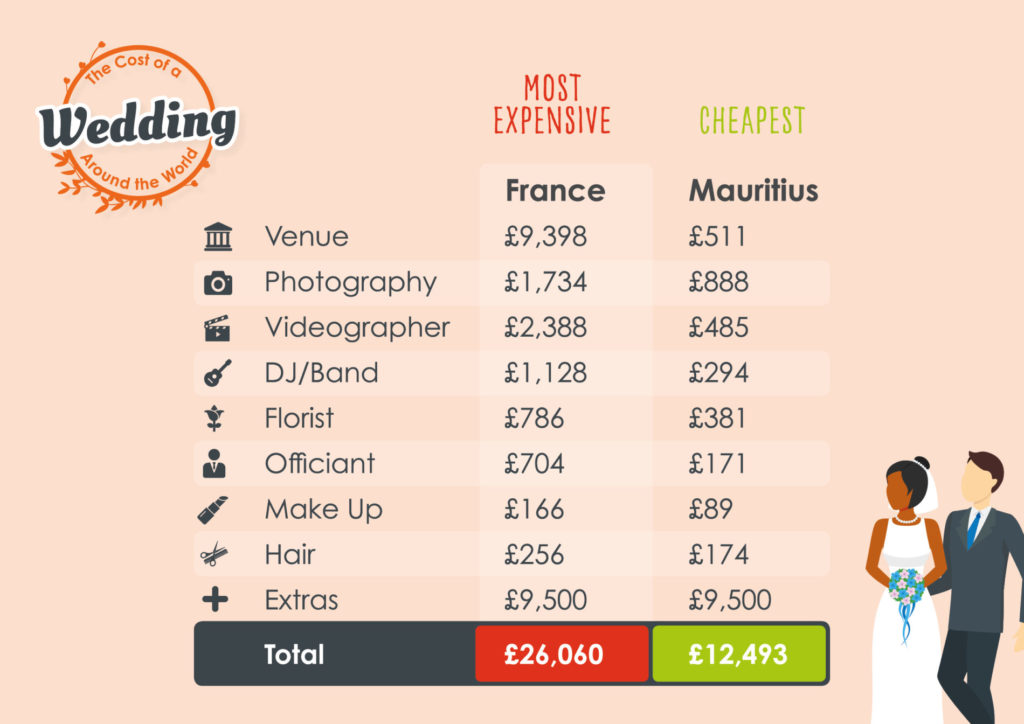 Destination weddings - The cost of getting married abroad comparison