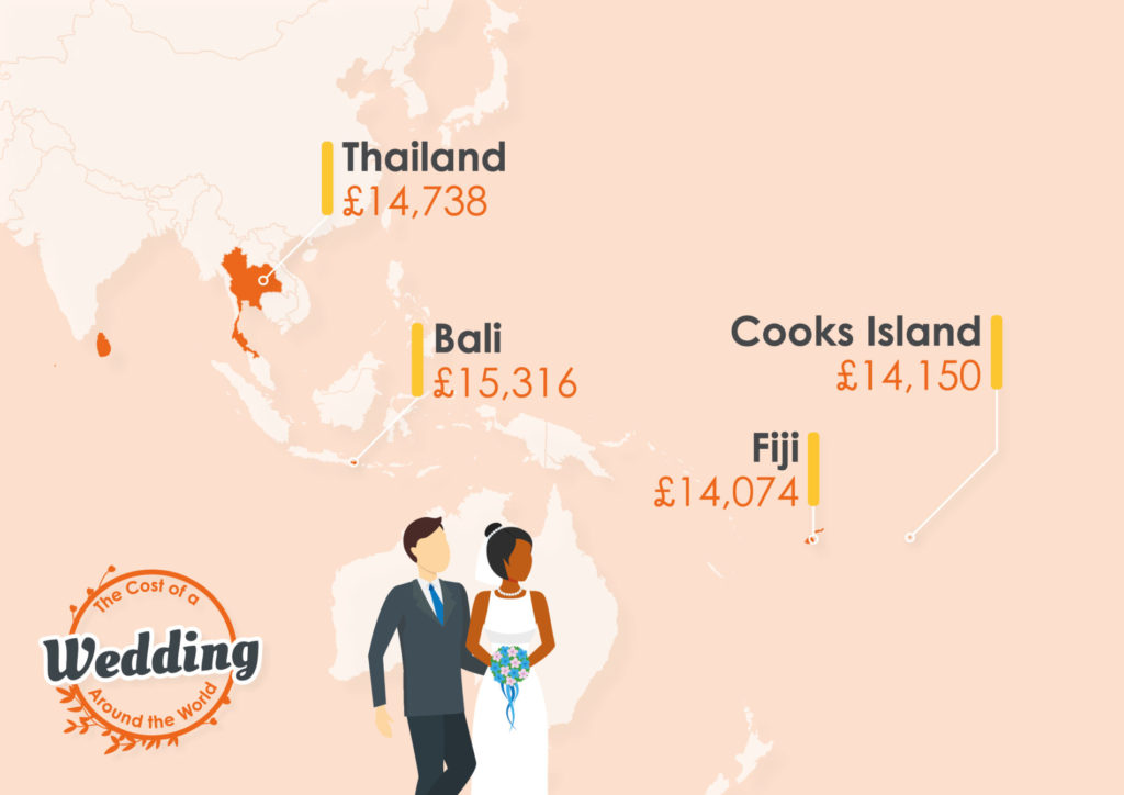 Getting married abroad infographic
