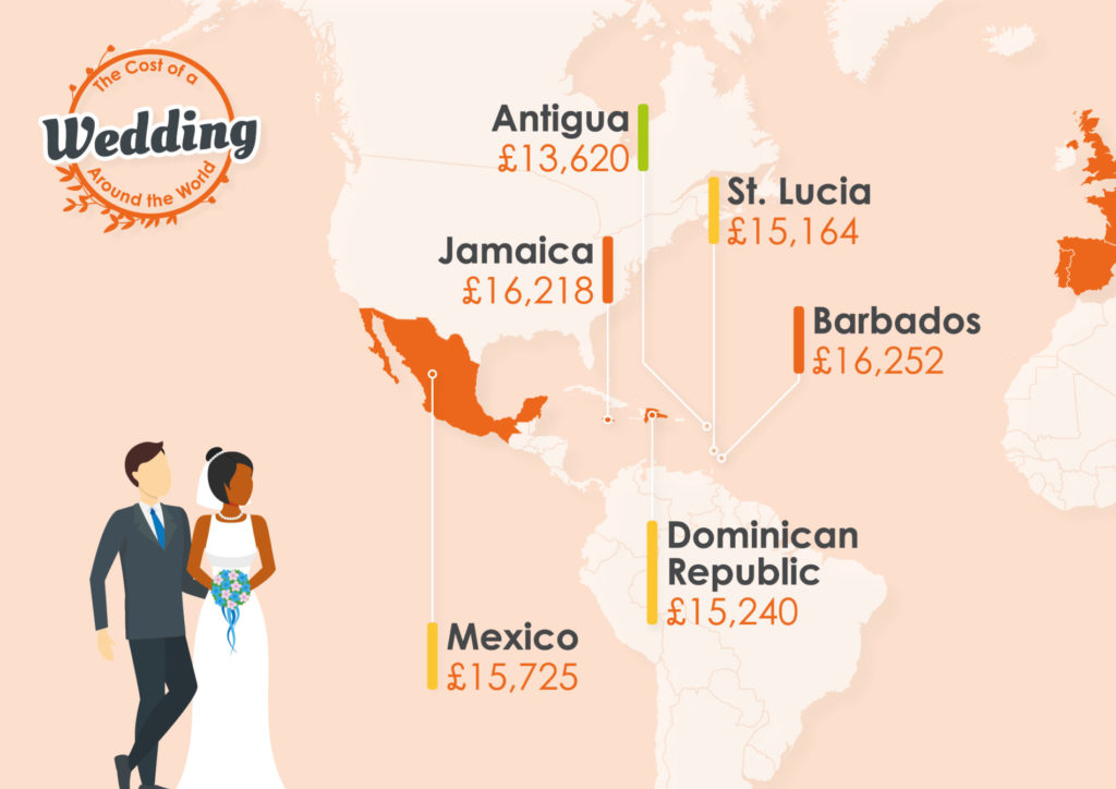 The cost of getting married in the Caribbean