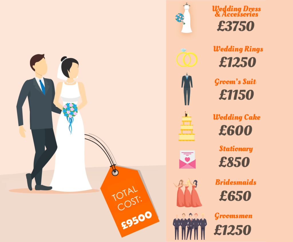 The cost of wedding extras
